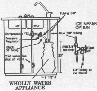 Wholly Water Appliance Installation